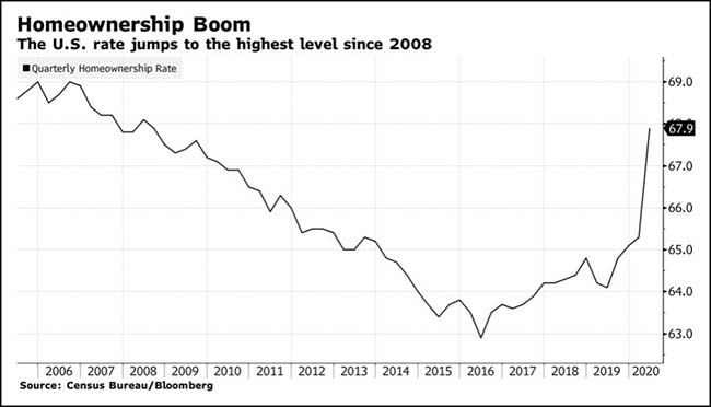 Homeownership Boom