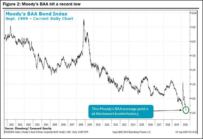 Moody's BAA hit a record low