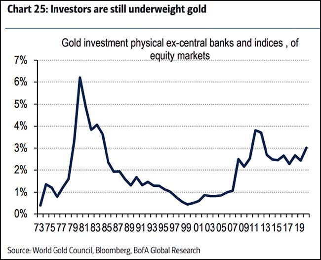 Investors are still underweight gold
