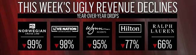 This Week's Ugly Revenue Declines