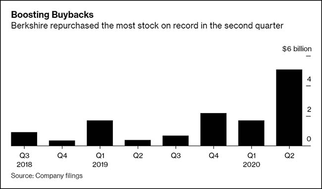 Boosting Buybacks