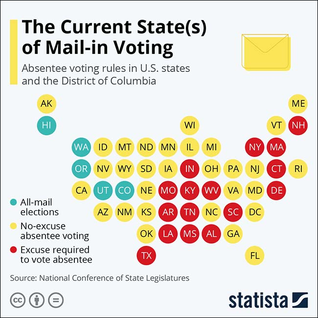 The Current States of Mail-in-Voting