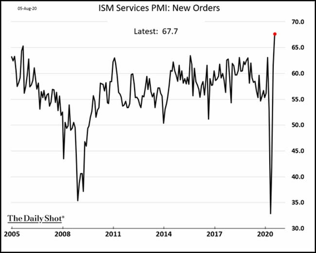 ISM Services PMI: New Orders
