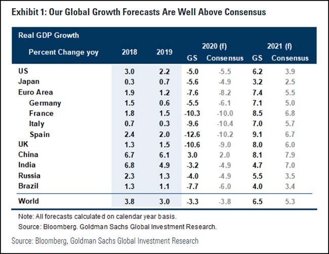 Our Global Growth Forecasts
