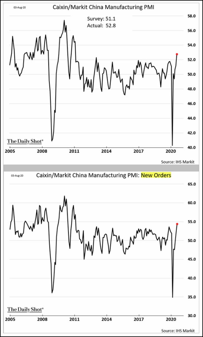Caixin/Markit China Manufacturing PMI