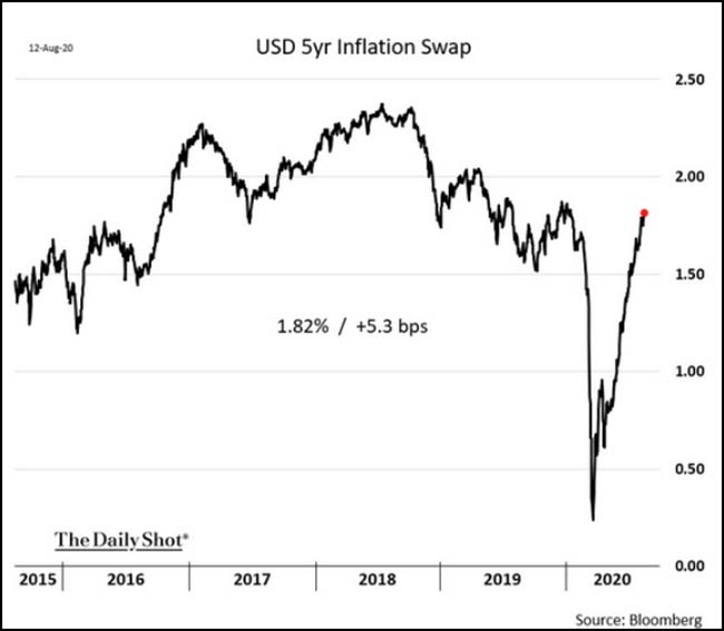 USD 5yr Inflation Swap