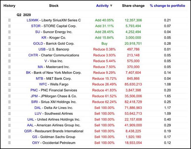 Berkshire Hathaway Portfolio Changes