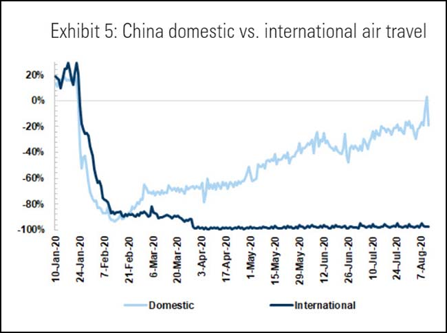 China domestic vs. international air travel