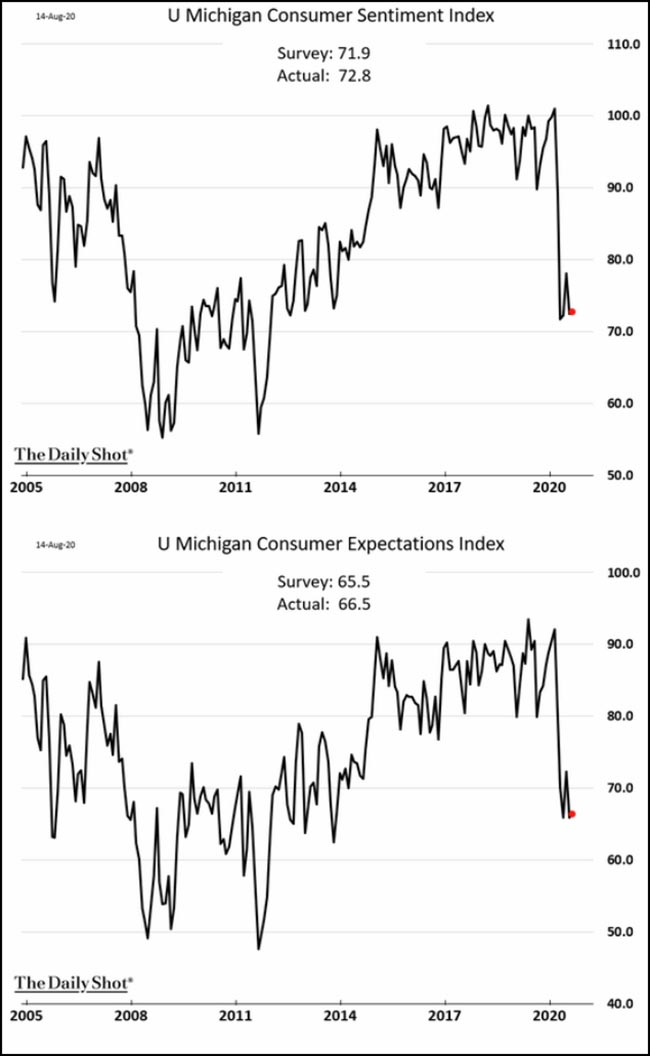 UMichigan Consumer Sentiment Index