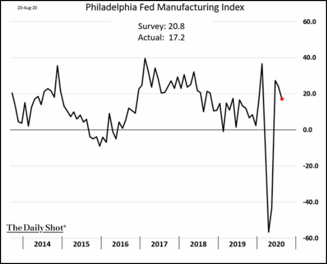 Philadelphia Fed Manufacturing Index
