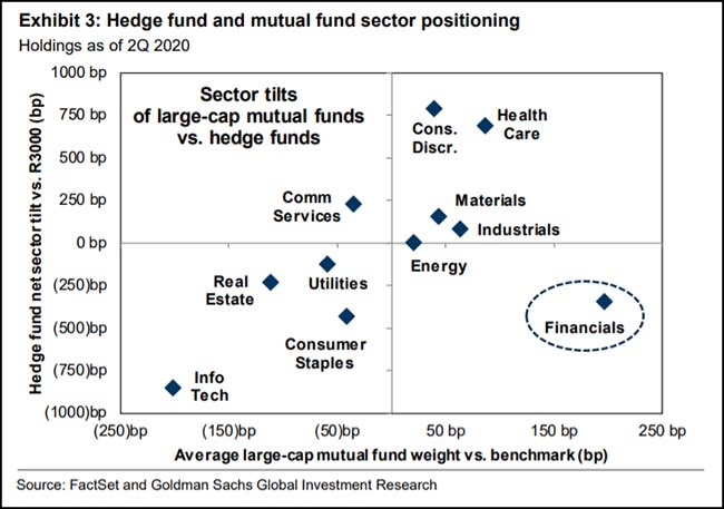 Hedge fund and mutual fund sector positioning