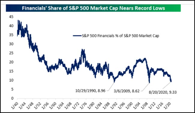 Financials' share of S&P 500 Market Cap