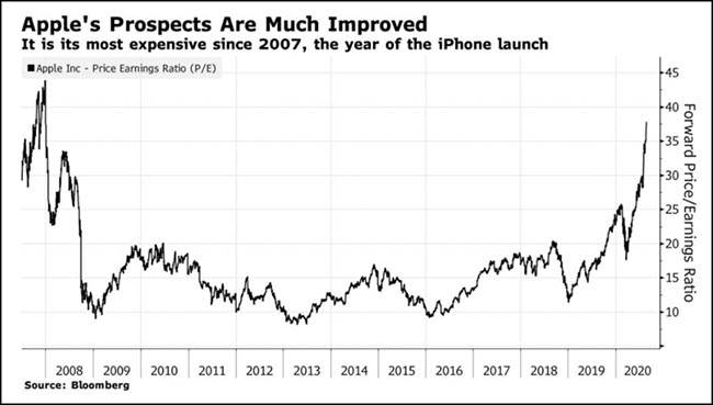 Apple's Prospects Are Much Improved