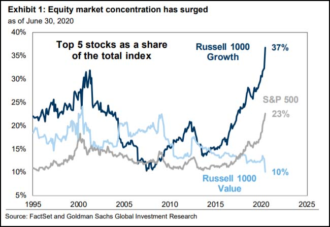 Equity market concentration has surged