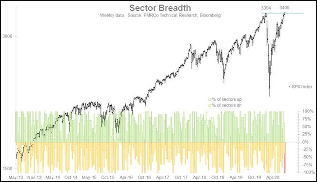 Sector Breadth