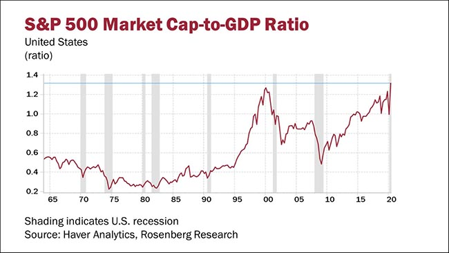 S&P 500 Market Cap-to-GDP Ratio