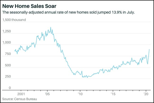 New Home Sales Soar