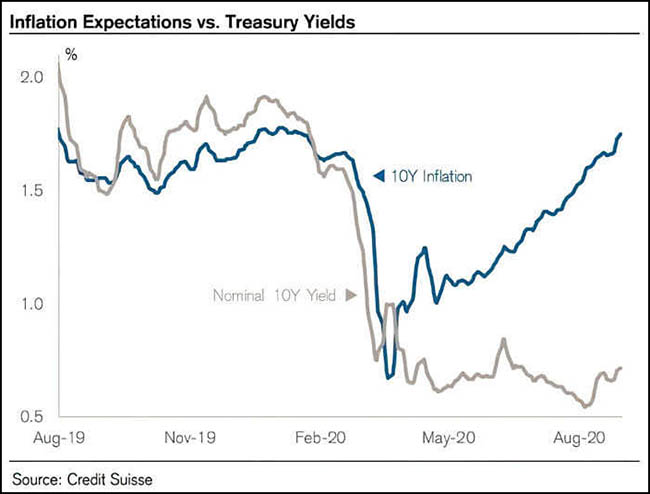 Inflation Expectations vs. Treasury Yields