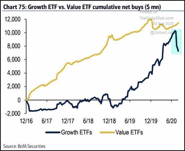 Growth EFT vs. Value ETF