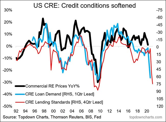 Credit conditions softened