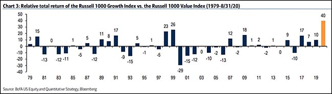 Russell 1000 Growth Index vs. Russell 1000 Value Index