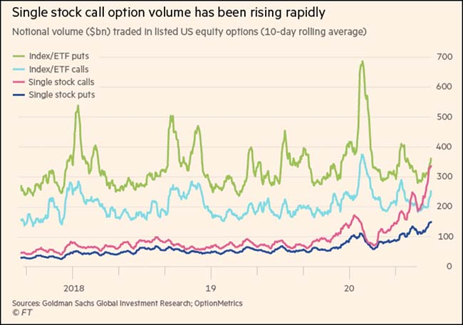 Single Stock Call Option Volume