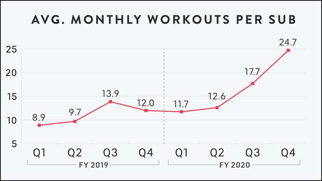 Average Monthly Workouts Per Sub