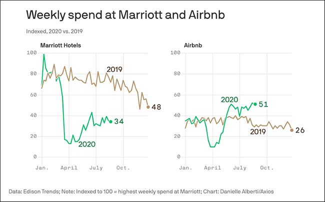 Weekly Spend at Marriott and Airbnb