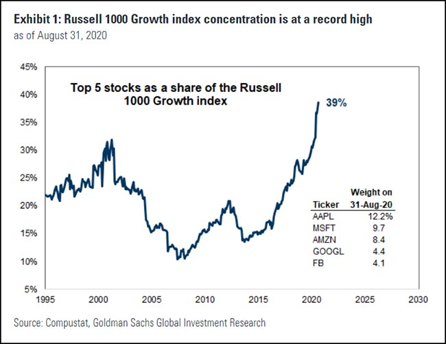 Russell 100 Growth Index
