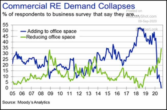 Commercial RE Demand Collapses
