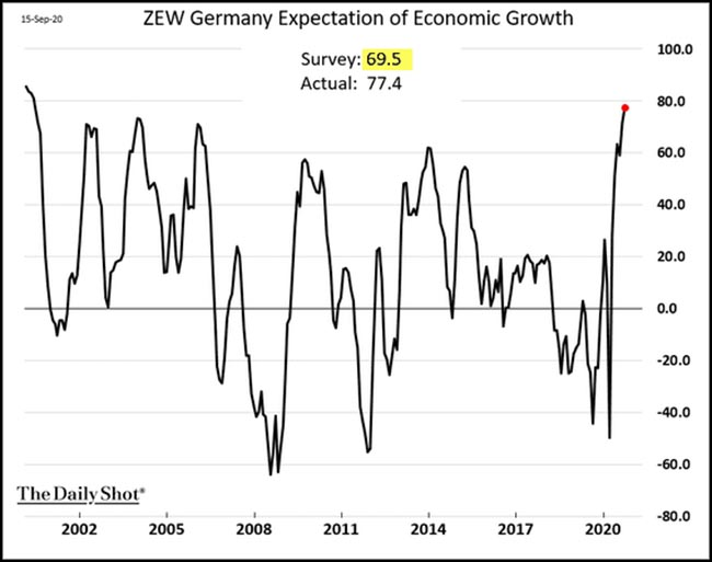 Germany Expectation of Economic Growth