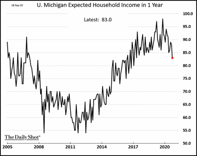 U. Michigan Expected Household Income in 1 Year