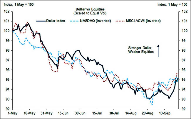 Dollar vs Equities