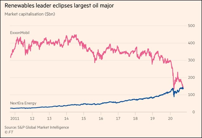Renewables leader eclipses largest oil major