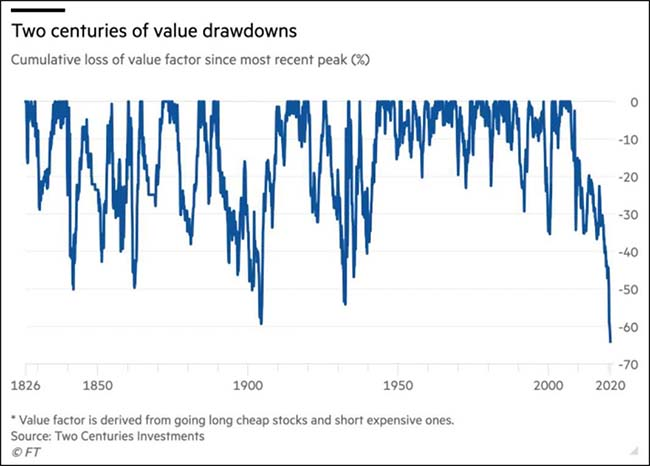 Two centuries of value drawdowns