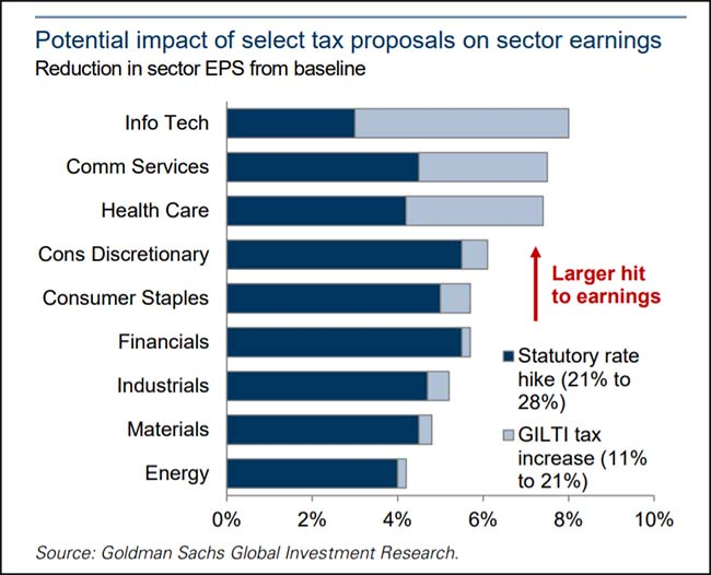 Potential impact of select tax proposals on sector earnings