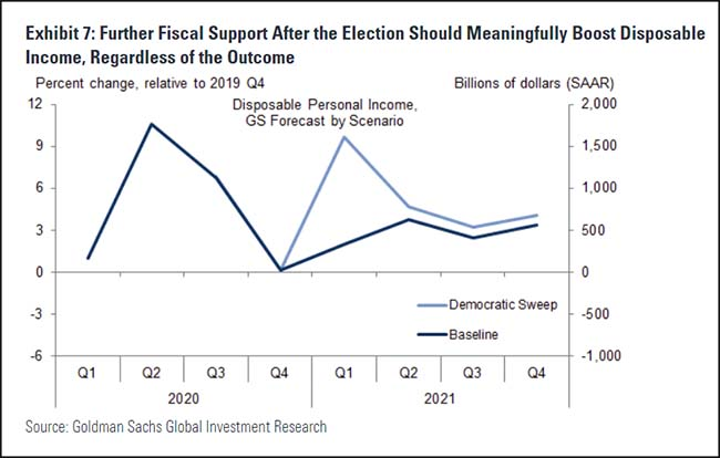 Further Fiscal Support After the Election