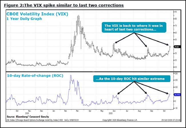 VIX spike similar to last two corrections