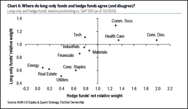 Where do long-only funds and hedge funds agree
