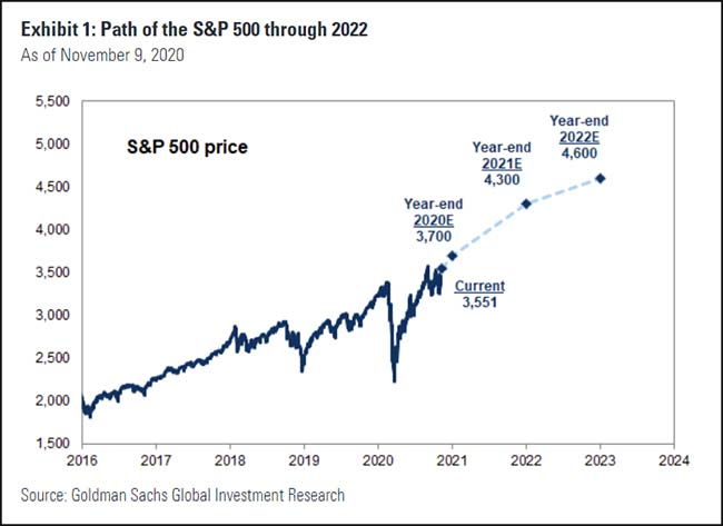 Path of the S&P 500 through 2022
