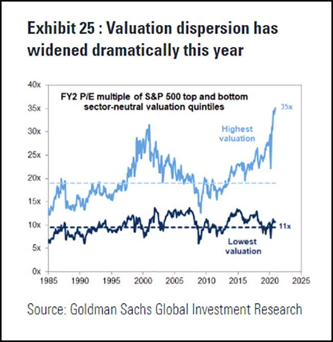 Valuation dispersion has widened dramatically this year