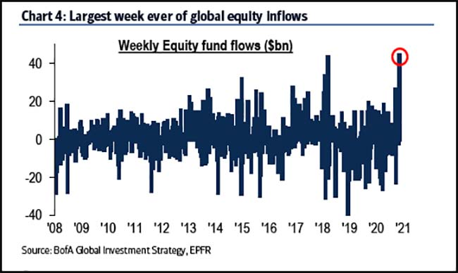 Largest week ever of global equity inflows