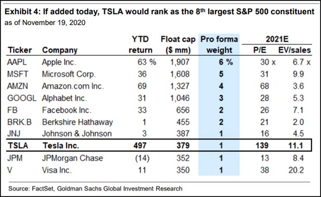 If Tesla Added to S&P 500
