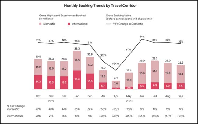 Monthly Booking Trends