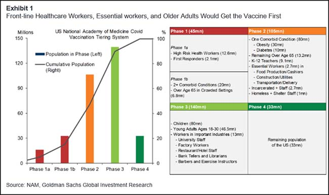 First Wave of Vaccines