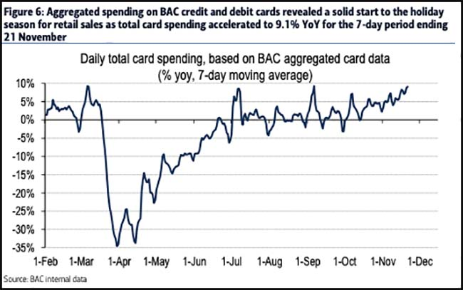 Daily total card spending