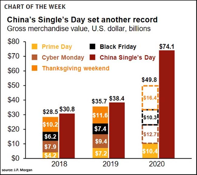 China's Single's Day set another record
