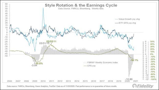 Style Rotation & the Earnings Cycle