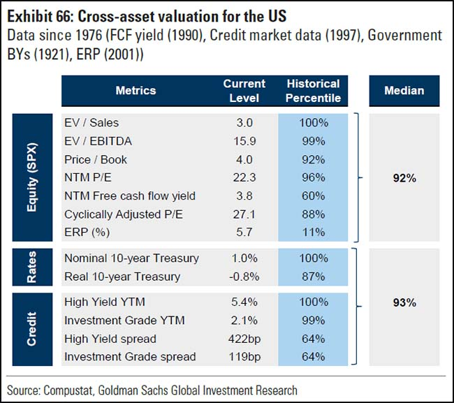 Cross-asset valuation for the US