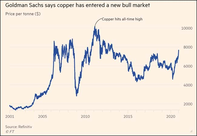 Goldman Sachs says copper has entered a new bull market